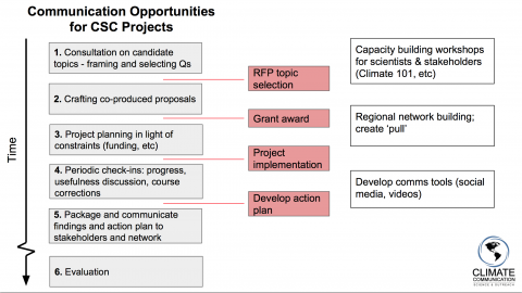 What an improved Climate Science Center project cycle could look like, as envisioned by Climate Communication